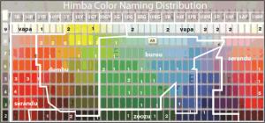 Himba Color Chart