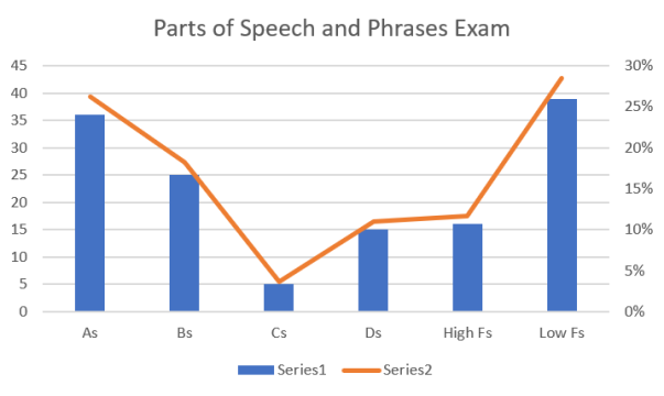 Parts of Speech and Phrases Exam Chart